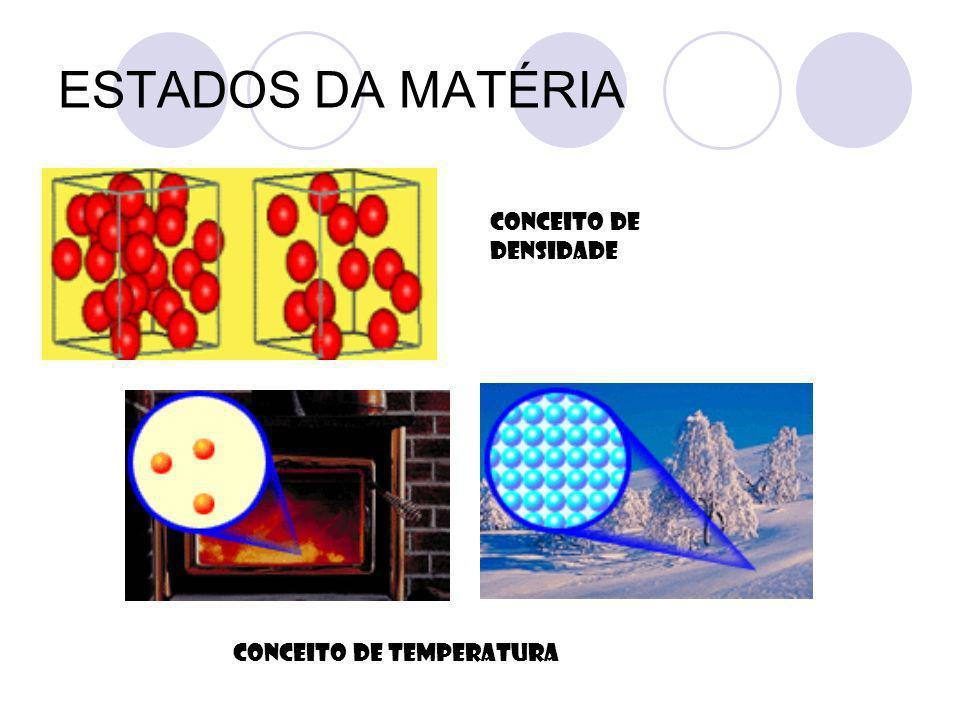 ESTADOS DA MATÉRIA CONCEITO DE DENSIDADE CONCEITO DE TEMPERATURA