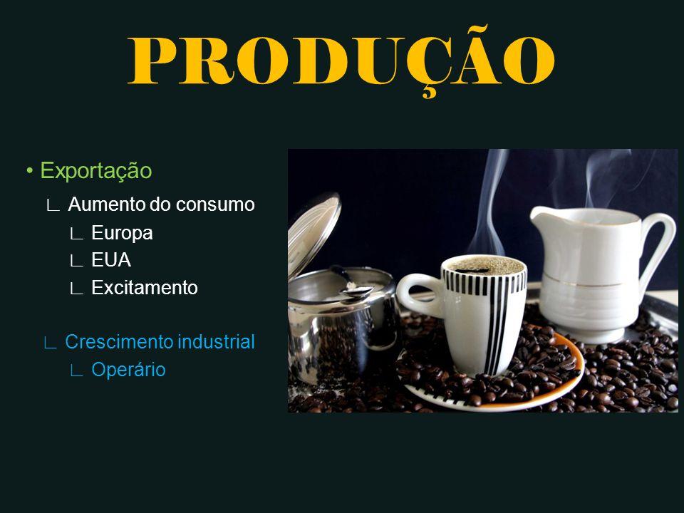 PRODUÇÃO • Exportação ∟ Aumento do consumo ∟ Europa ∟ EUA