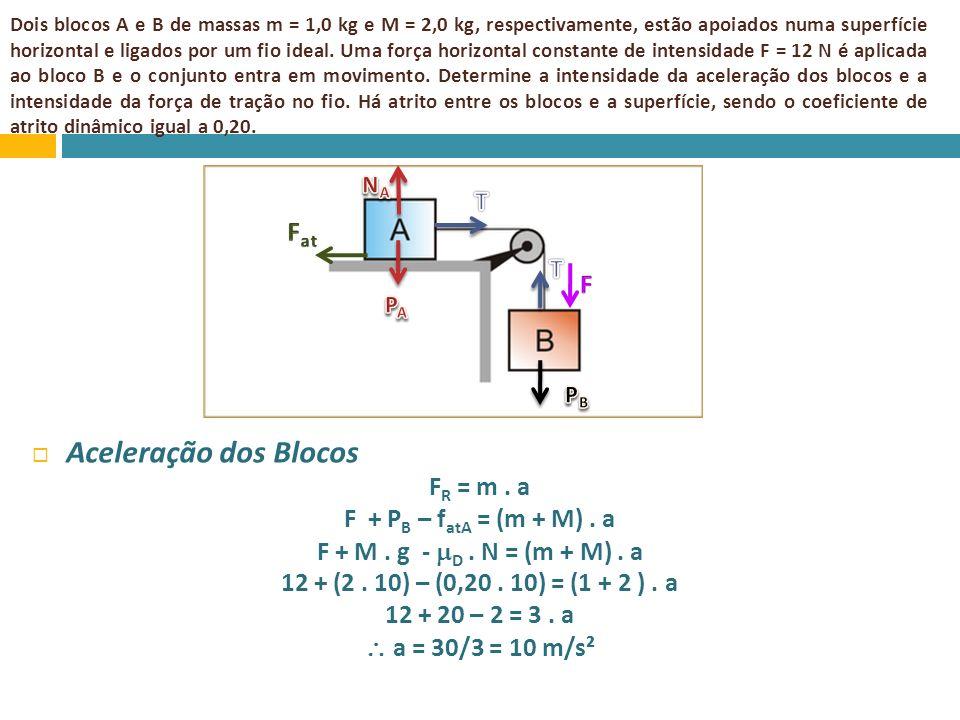 Aceleração dos Blocos T Fat T F FR = m . a F + PB – fatA = (m + M) . a