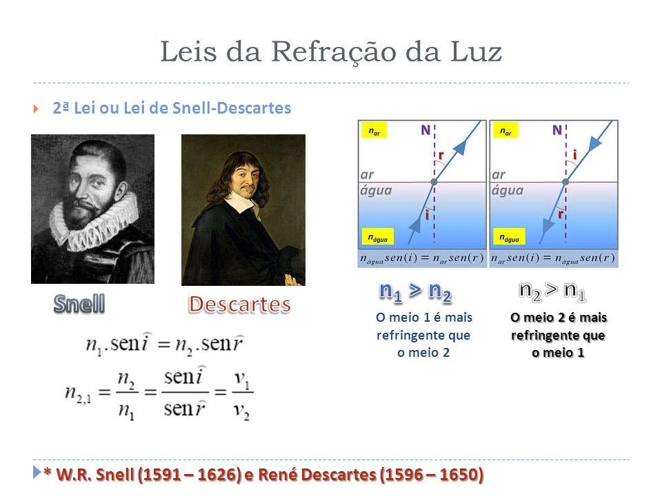 Leis da Refração da Luz n1 > n2 n2 > n1 Snell Descartes