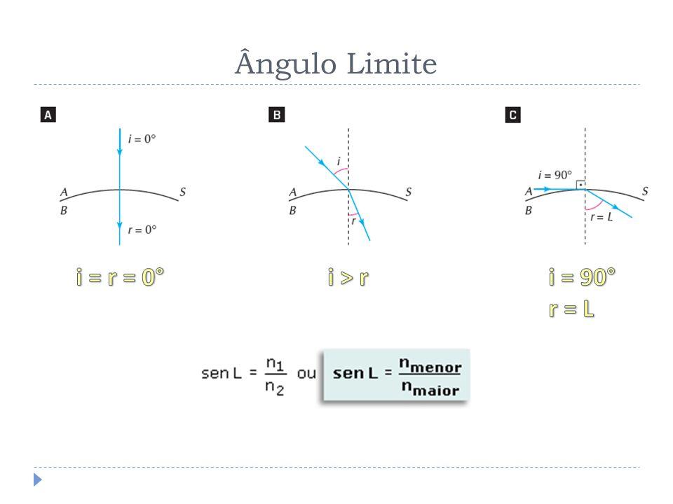 Ângulo Limite i = r = 0° i > r i = 90° r = L