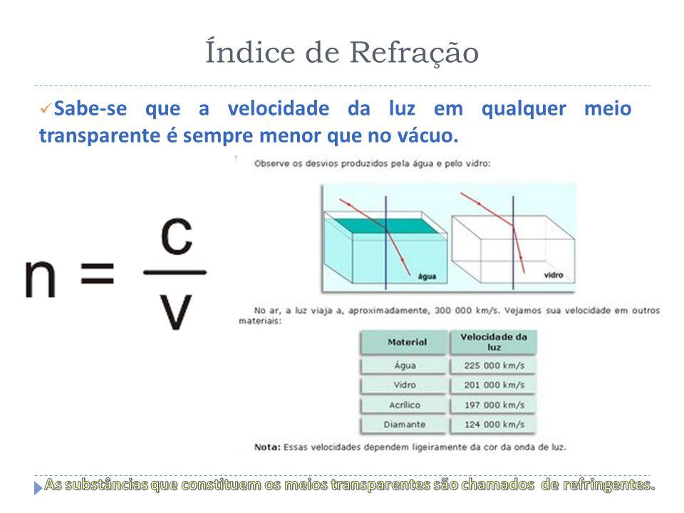 Índice de Refração Sabe-se que a velocidade da luz em qualquer meio transparente é sempre menor que no vácuo.