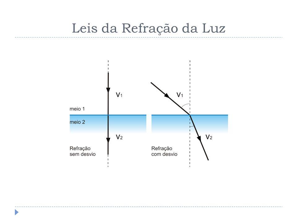 Leis da Refração da Luz