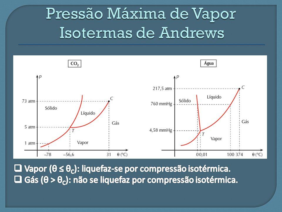 Pressão Máxima de Vapor Isotermas de Andrews