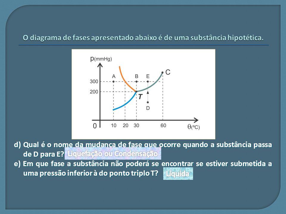 O diagrama de fases apresentado abaixo é de uma substância hipotética.