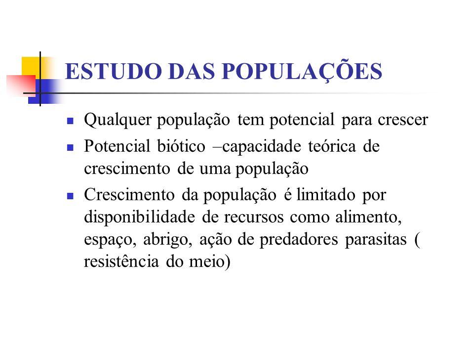 ESTUDO DAS POPULAÇÕES Qualquer população tem potencial para crescer