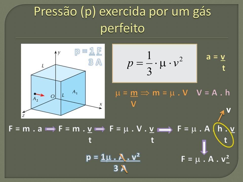 Pressão (p) exercida por um gás perfeito