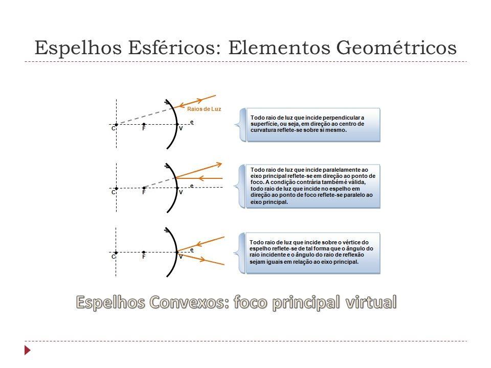 Espelhos Esféricos: Elementos Geométricos