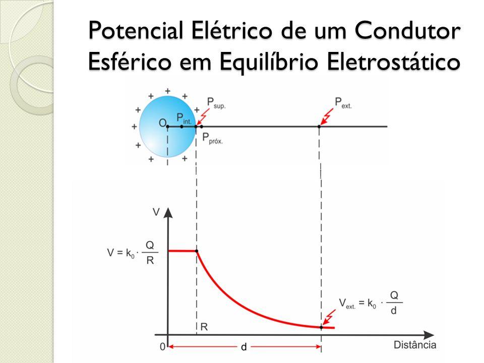 Potencial Elétrico de um Condutor Esférico em Equilíbrio Eletrostático