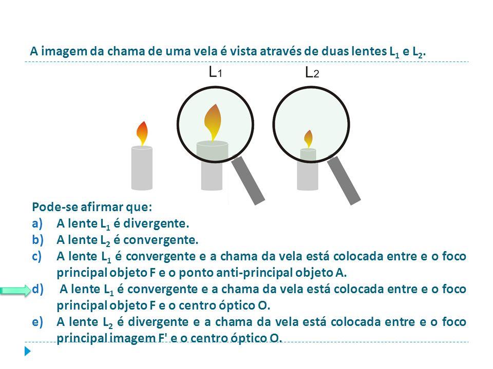 A imagem da chama de uma vela é vista através de duas lentes L1 e L2.