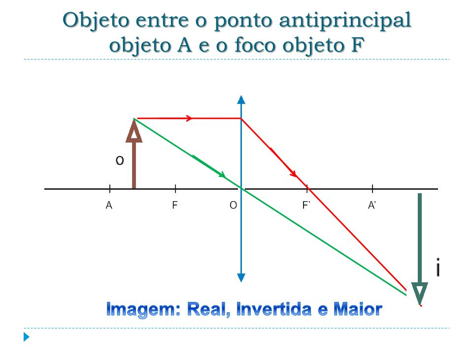 Objeto entre o ponto antiprincipal objeto A e o foco objeto F