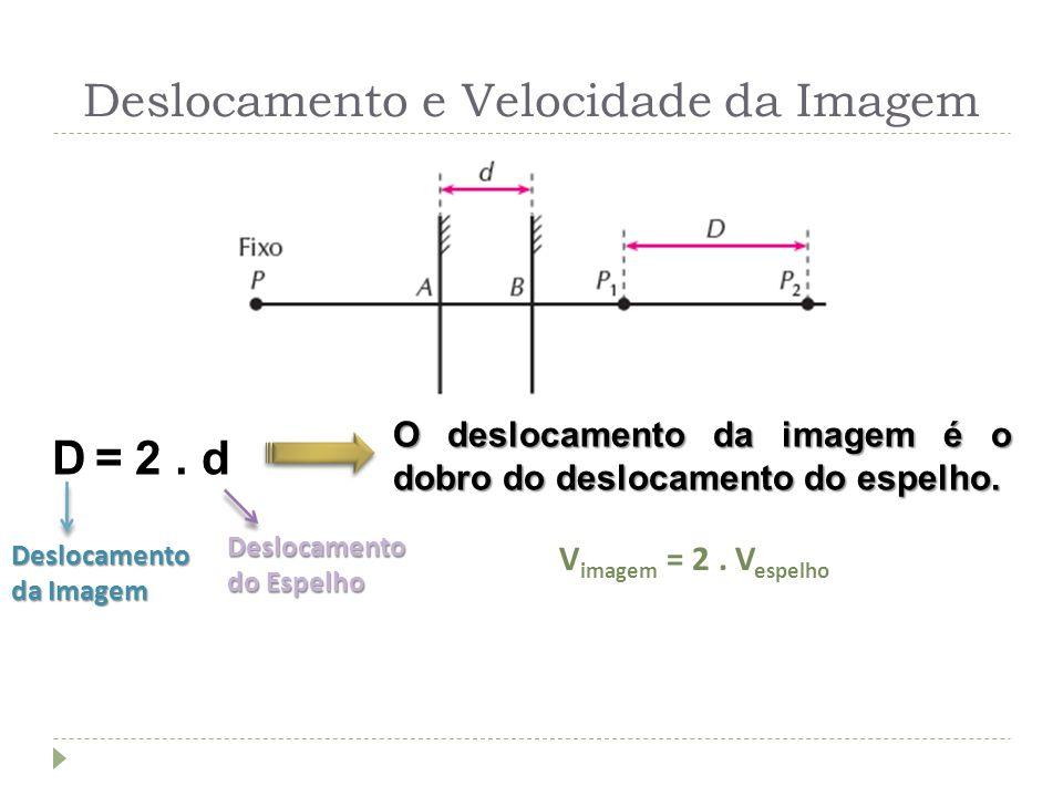 Deslocamento e Velocidade da Imagem