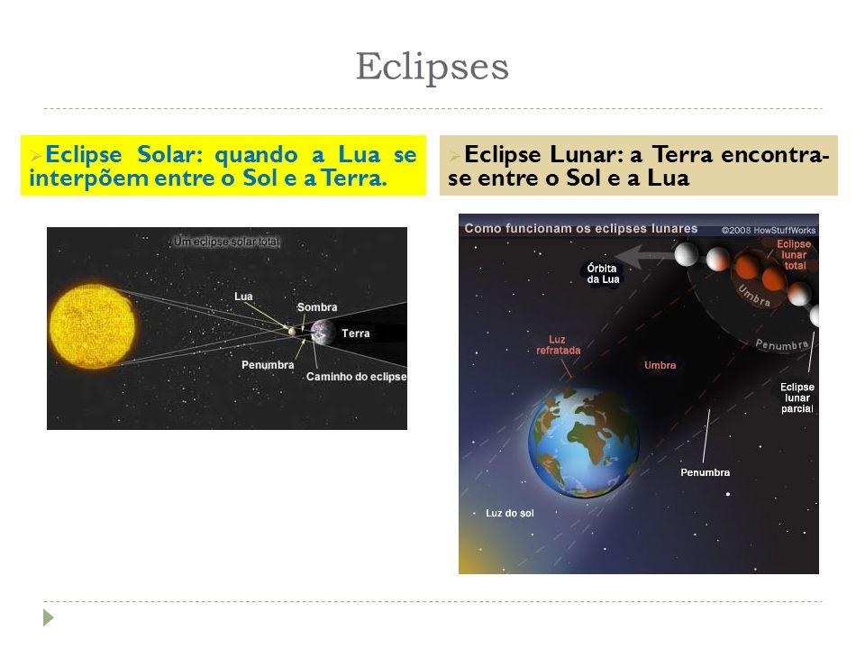 Eclipses Eclipse Solar: quando a Lua se interpõem entre o Sol e a Terra.
