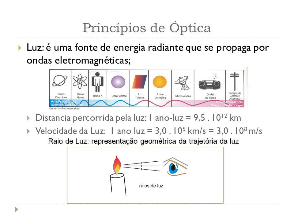 Raio de Luz: representação geométrica da trajetória da luz