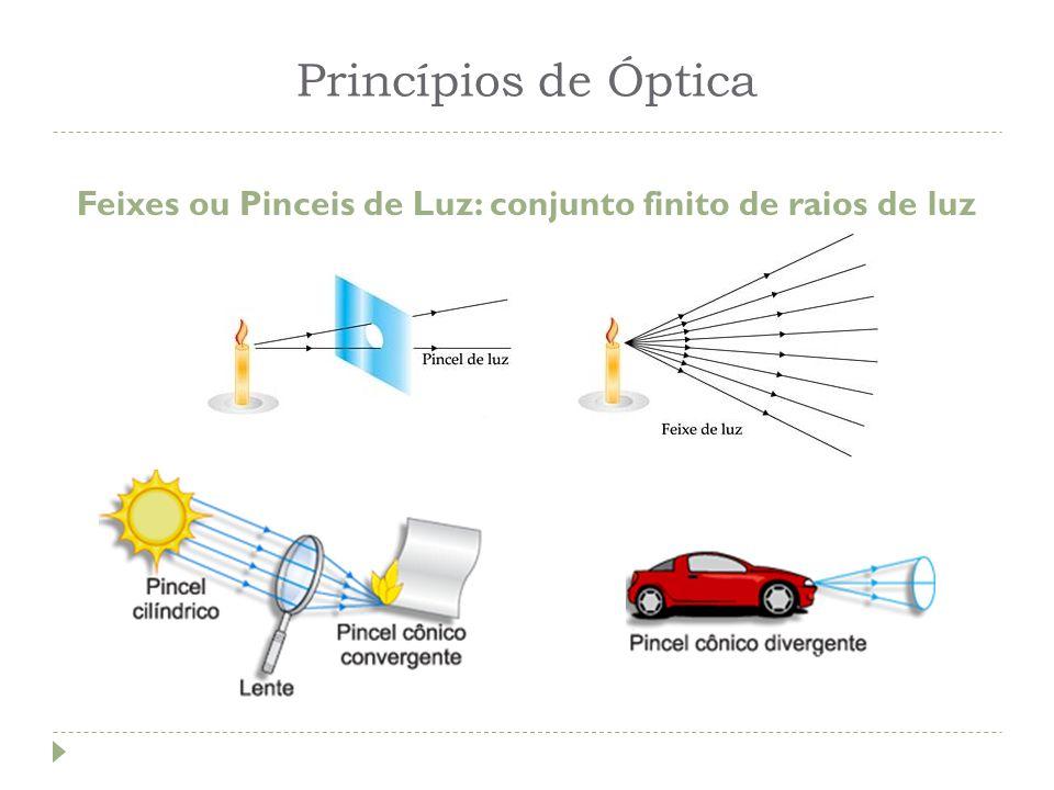 Feixes ou Pinceis de Luz: conjunto finito de raios de luz