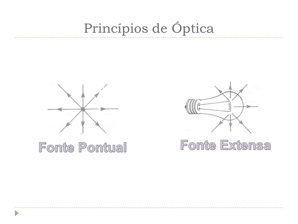 Princípios de Óptica Fonte Extensa Fonte Pontual