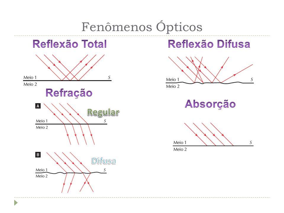 Fenômenos Ópticos Reflexão Total Reflexão Difusa Refração Absorção