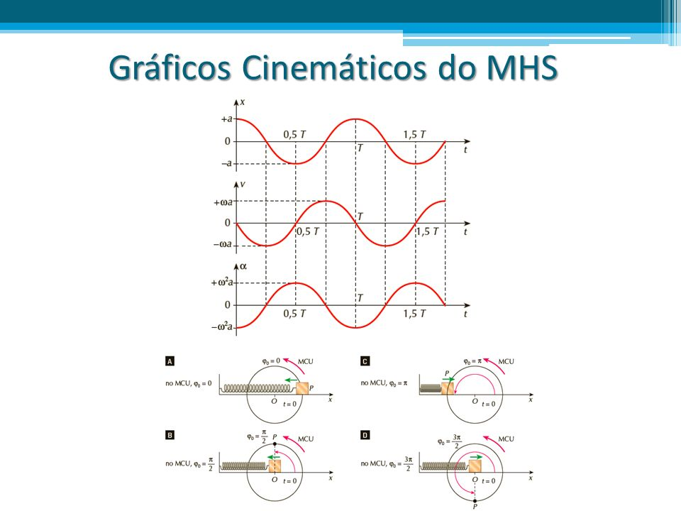 Gráficos Cinemáticos do MHS