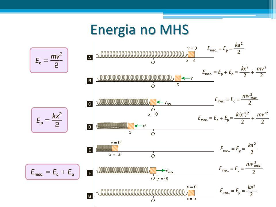 Energia no MHS