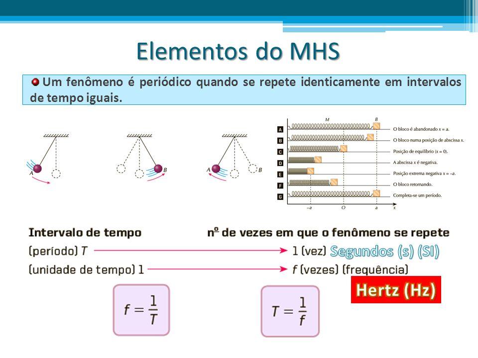 Elementos do MHS Hertz (Hz) Segundos (s) (SI)