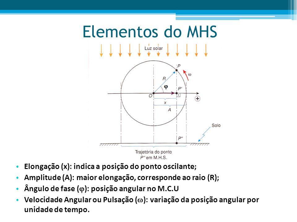 Elementos do MHS Elongação (x): indica a posição do ponto oscilante;