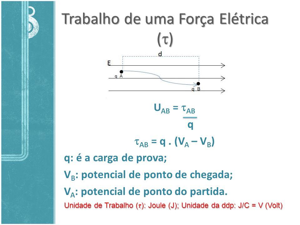 Trabalho de uma Força Elétrica ()