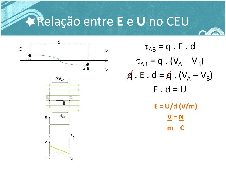 Relação entre E e U no CEU