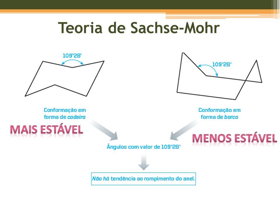 Teoria de Sachse-Mohr Mais estável Menos estável