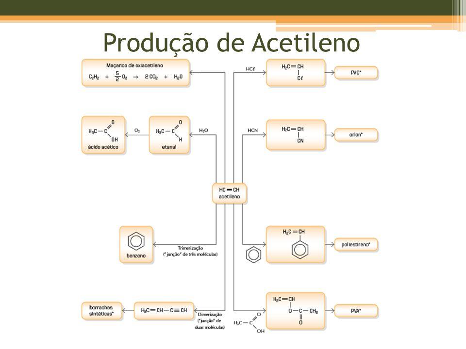 Produção de Acetileno