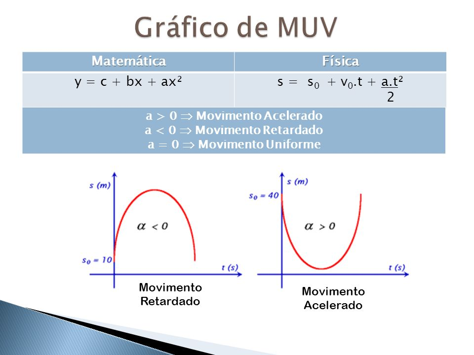 Gráfico de MUV Matemática Física y = c + bx + ax² s = s0 + v0.t + a.t²