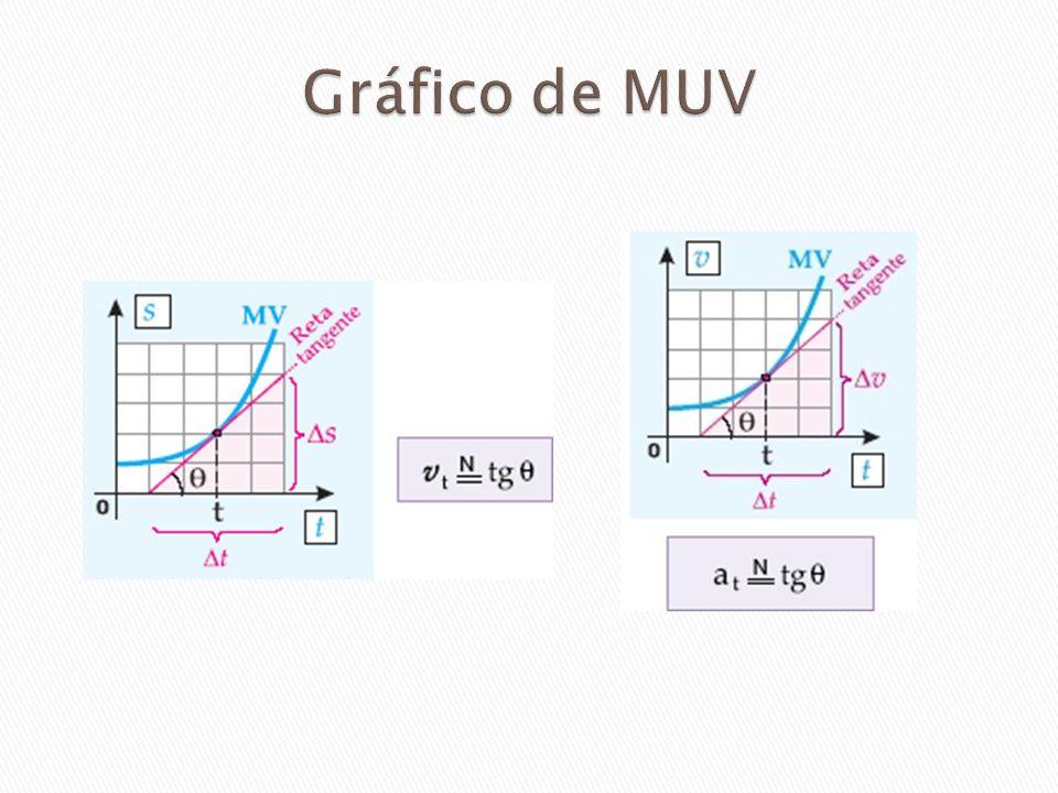 Gráfico de MUV