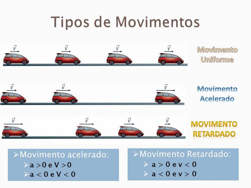Tipos de Movimentos Movimento Uniforme Movimento Acelerado Movimento