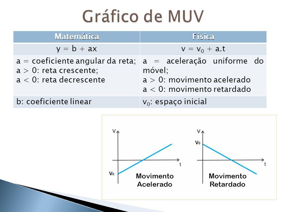 Gráfico de MUV Matemática Física y = b + ax v = v0 + a.t