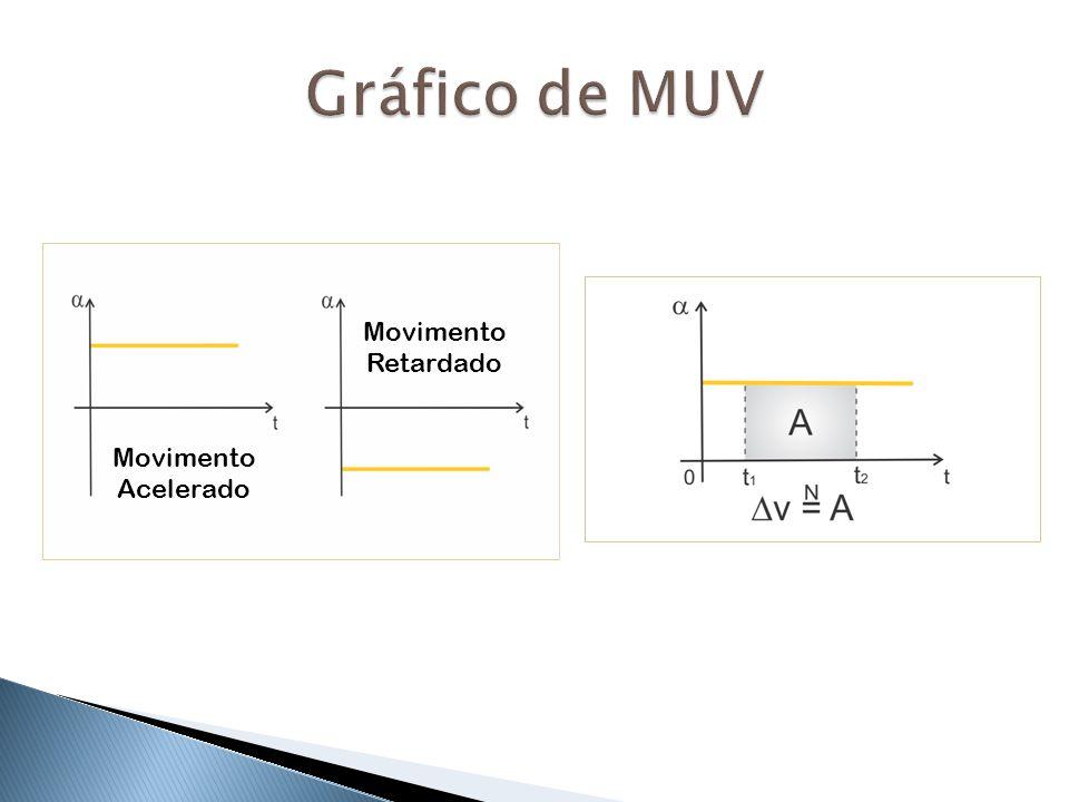 Gráfico de MUV Movimento Retardado Movimento Acelerado