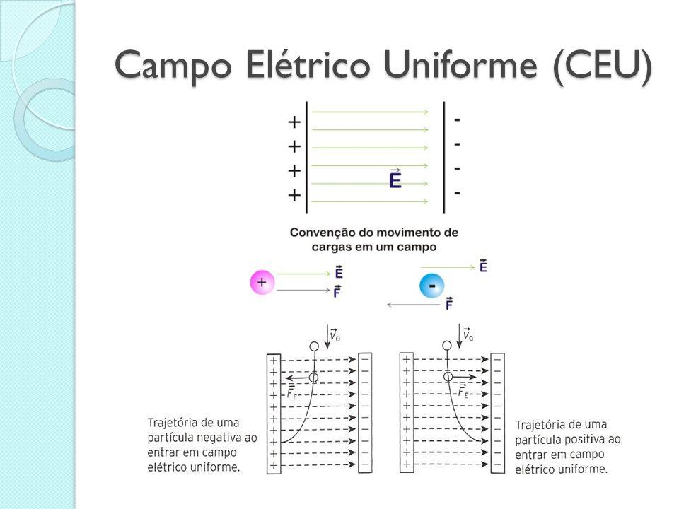 Campo Elétrico Uniforme (CEU)