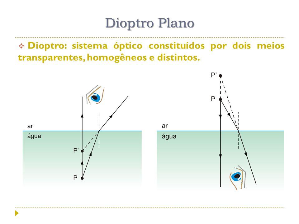 Dioptro Plano Dioptro: sistema óptico constituídos por dois meios transparentes, homogêneos e distintos.