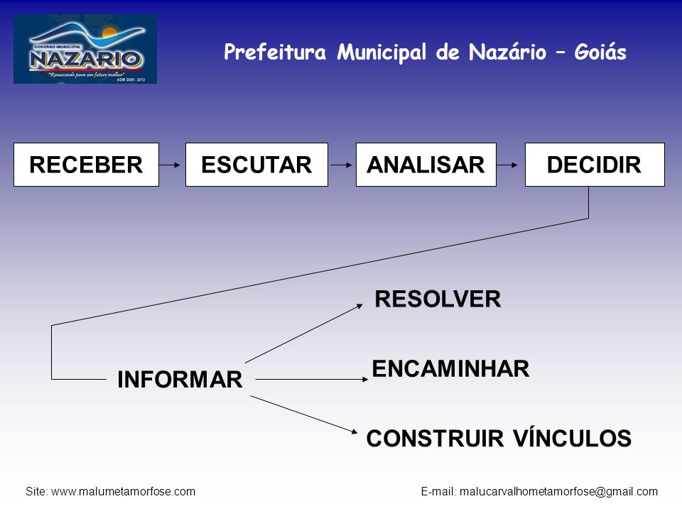 RECEBER ESCUTAR ANALISAR DECIDIR RESOLVER ENCAMINHAR INFORMAR CONSTRUIR VÍNCULOS