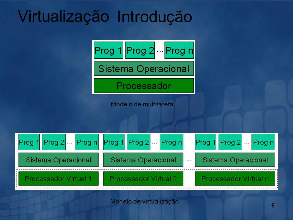 Modelo de virtualização.