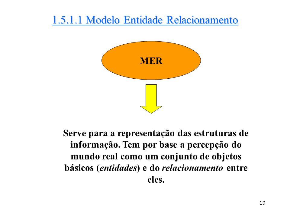 1.5.1.1 Modelo Entidade Relacionamento