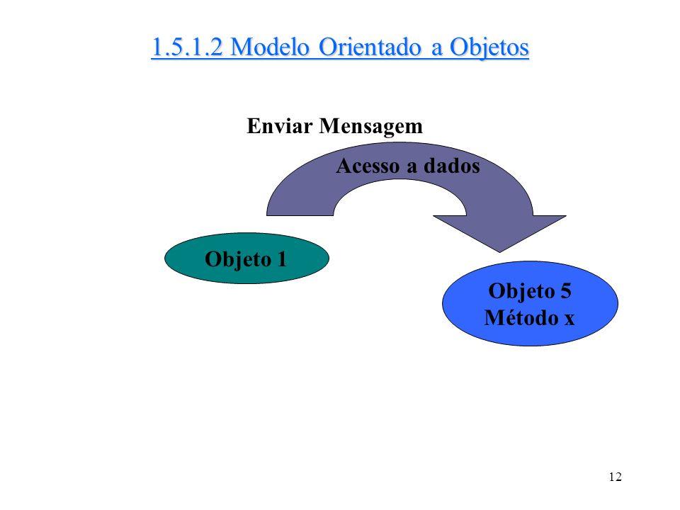 1.5.1.2 Modelo Orientado a Objetos