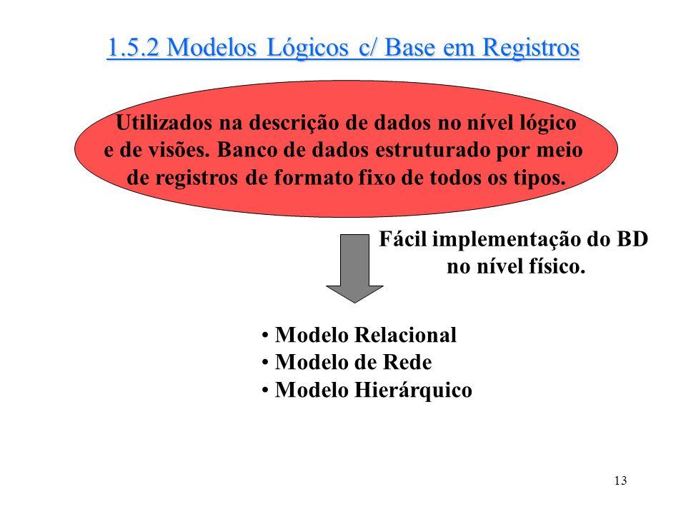 1.5.2 Modelos Lógicos c/ Base em Registros