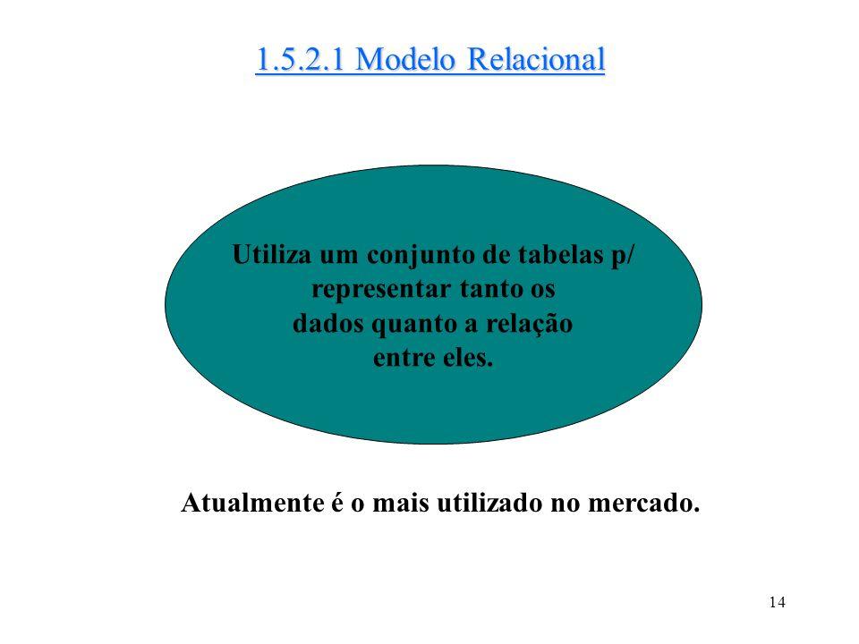 1.5.2.1 Modelo Relacional Utiliza um conjunto de tabelas p/