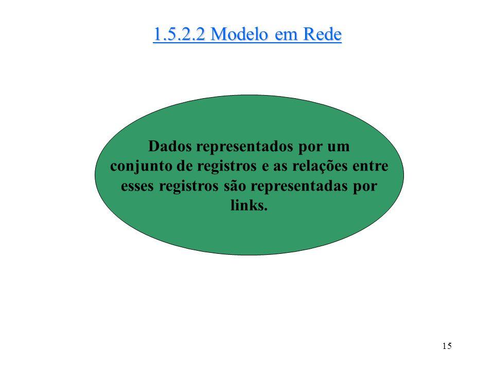 1.5.2.2 Modelo em Rede Dados representados por um