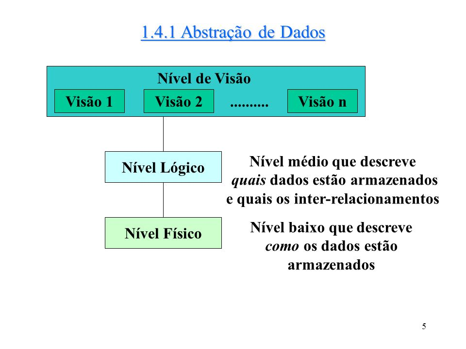 1.4.1 Abstração de Dados Nível de Visão Visão 1 Visão 2 ..........
