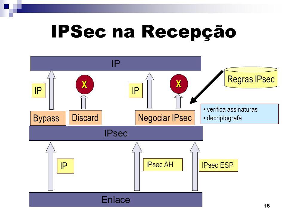 IPSec na Recepção IP Regras IPsec X X IP IP Bypass Discard