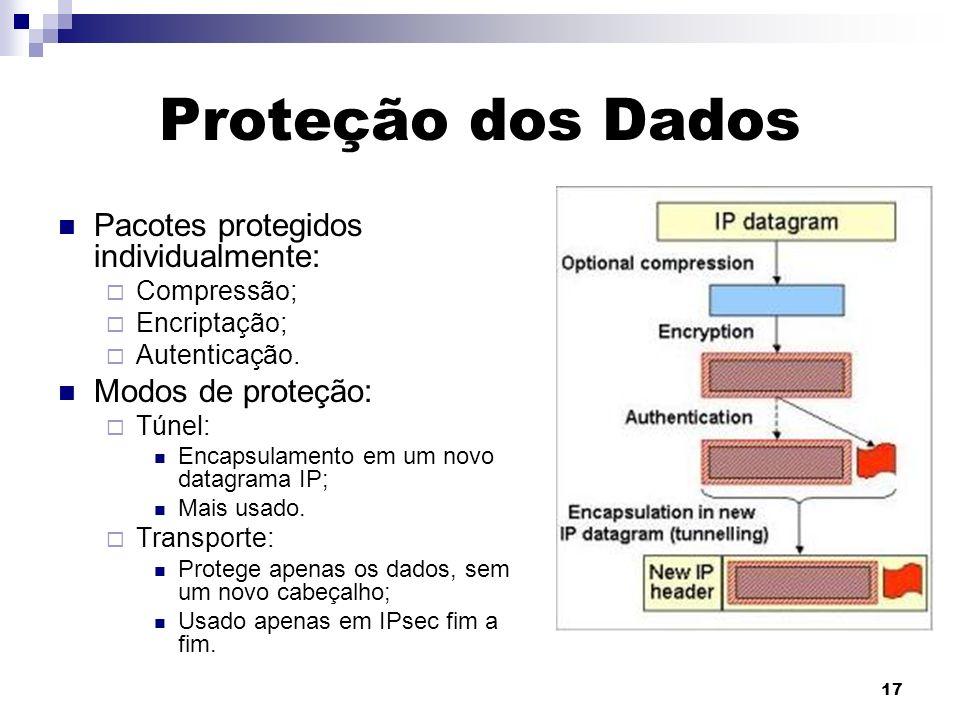 Proteção dos Dados Pacotes protegidos individualmente: