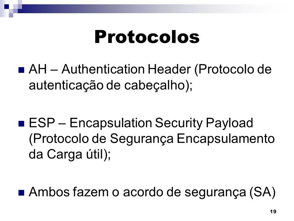 Protocolos AH – Authentication Header (Protocolo de autenticação de cabeçalho);