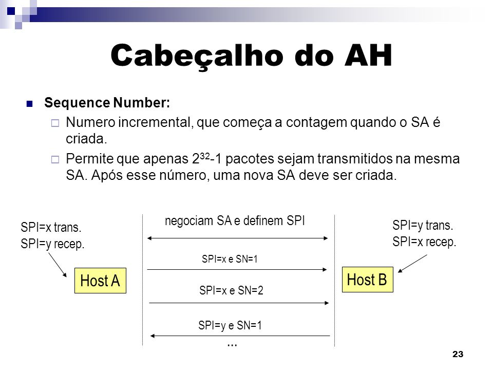 Cabeçalho do AH Host A Host B ... Sequence Number: