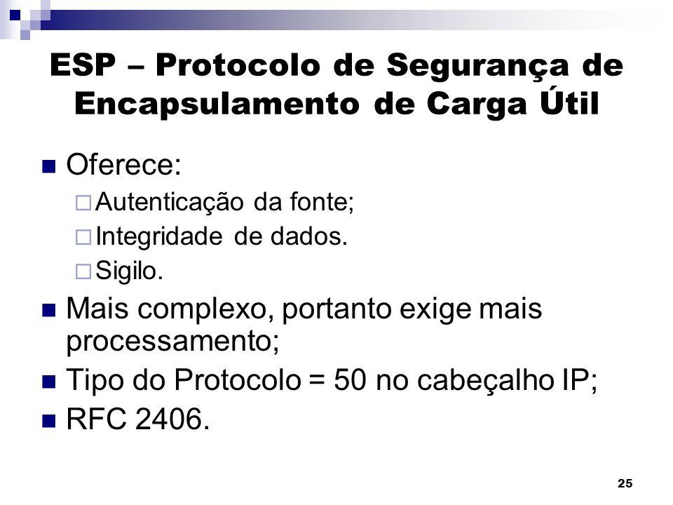 ESP – Protocolo de Segurança de Encapsulamento de Carga Útil