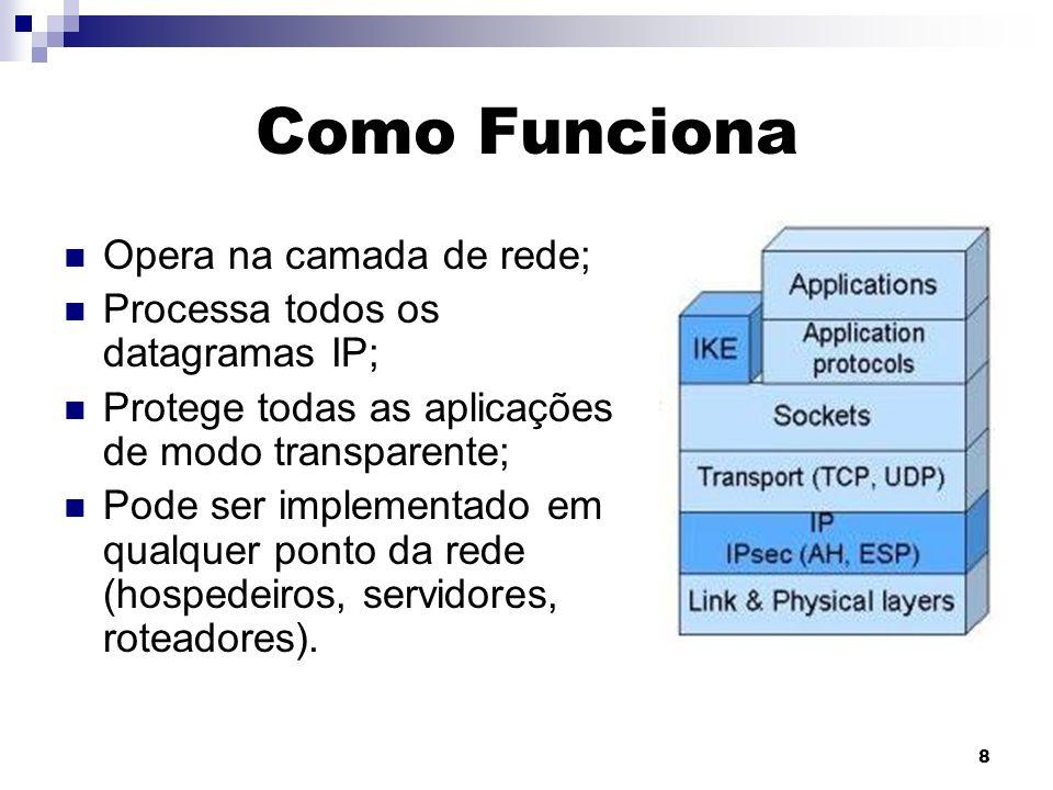 Como Funciona Opera na camada de rede;